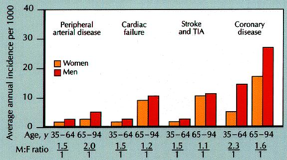 Cardiovascular events by gender and sex